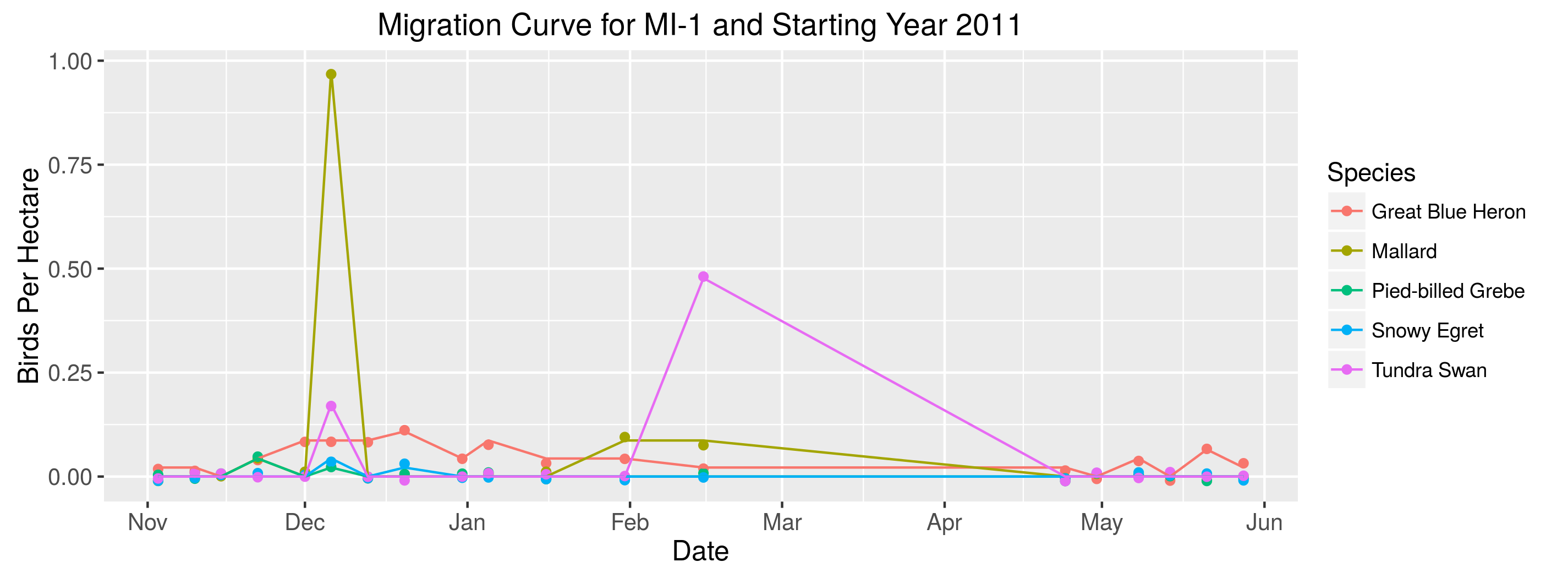 Example from IWMM-AKN database: Migration Curve for Mattamuskeet NWR, part of the Bird Use Days Report